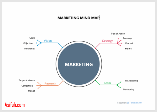 template marketing mind map dalam word